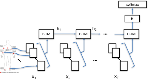 Figure 3 for Understanding and Improving Recurrent Networks for Human Activity Recognition by Continuous Attention