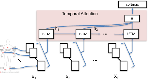 Figure 4 for Understanding and Improving Recurrent Networks for Human Activity Recognition by Continuous Attention