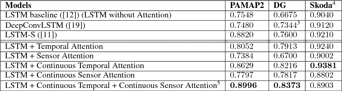 Figure 2 for Understanding and Improving Recurrent Networks for Human Activity Recognition by Continuous Attention