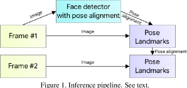 Figure 1 for BlazePose: On-device Real-time Body Pose tracking