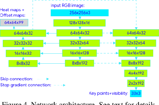 Figure 4 for BlazePose: On-device Real-time Body Pose tracking