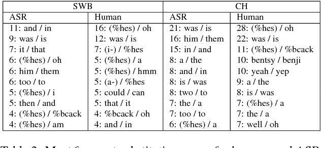 Figure 3 for English Conversational Telephone Speech Recognition by Humans and Machines