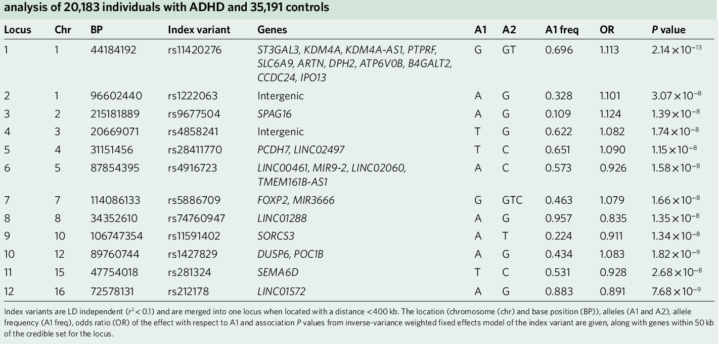 Discovery Of The First Genome Wide Significant Risk Loci For Attention >> Table 1 From Discovery Of The First Genome Wide Significant Risk