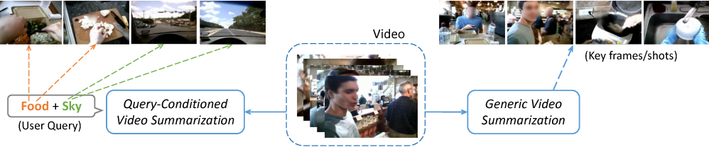 Figure 1 for Query-Conditioned Three-Player Adversarial Network for Video Summarization