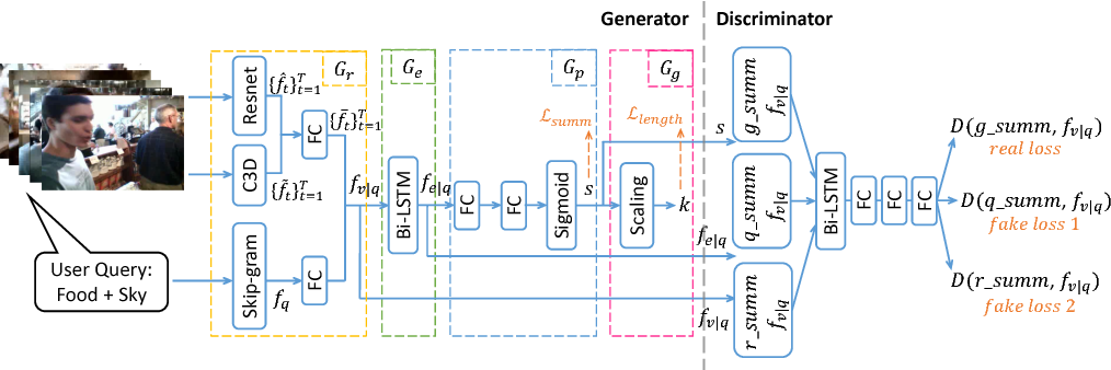 Figure 3 for Query-Conditioned Three-Player Adversarial Network for Video Summarization