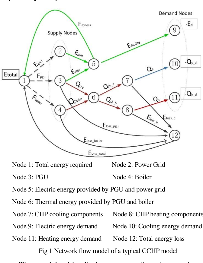 Figure 1 for A BCS-GDE Algorithm for Multi-objective Optimization of Combined Cooling, Heating and Power Model