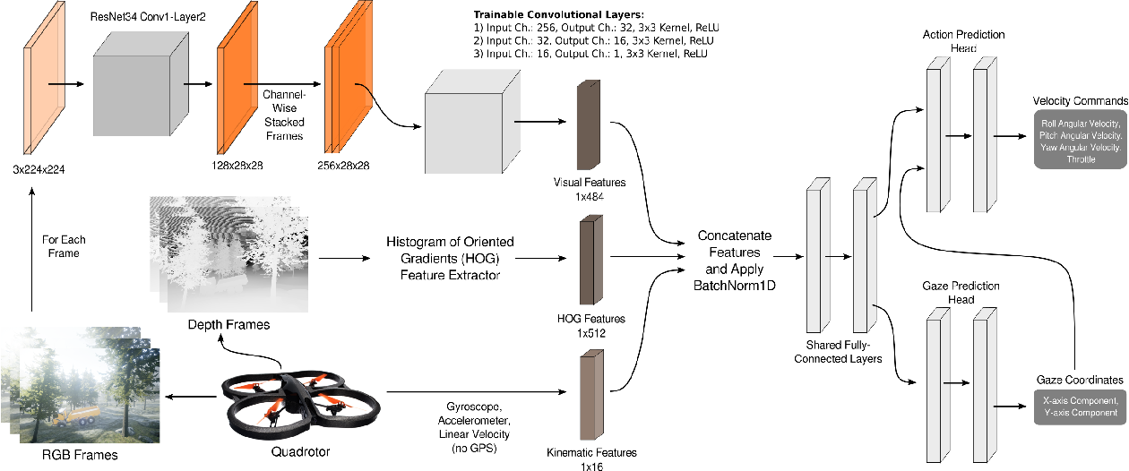 Figure 3 for Gaze-Informed Multi-Objective Imitation Learning from Human Demonstrations
