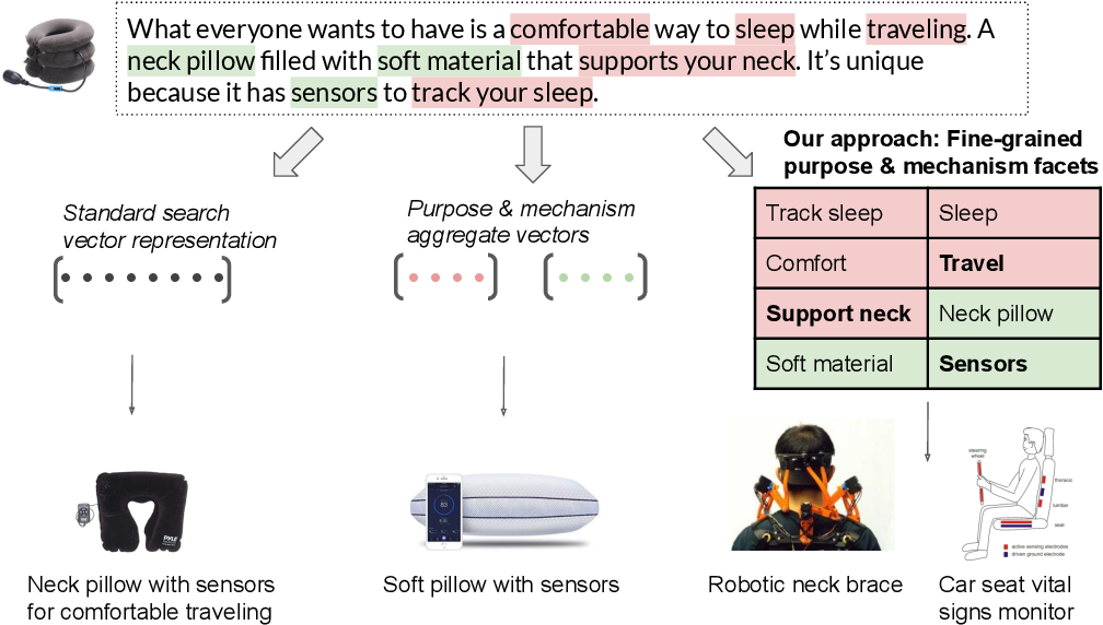 Figure 1 for Scaling Creative Inspiration with Fine-Grained Functional Facets of Product Ideas
