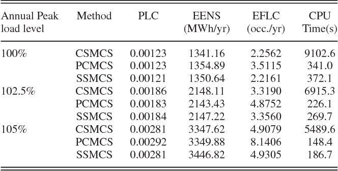 Table IV from Simplified Sequential Simulation of Bulk Power System