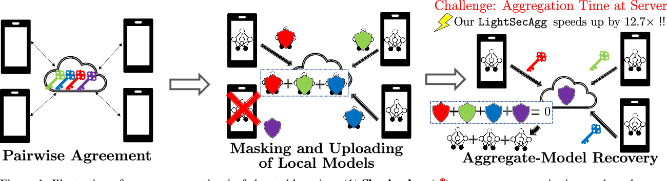 Figure 1 for LightSecAgg: Rethinking Secure Aggregation in Federated Learning