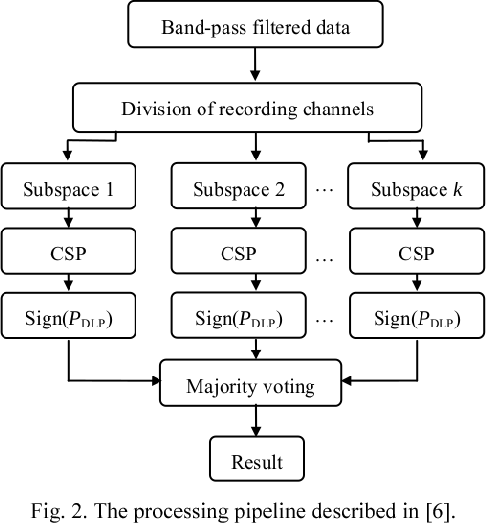 Comparison of algorithms for detecting hand movement from EEG