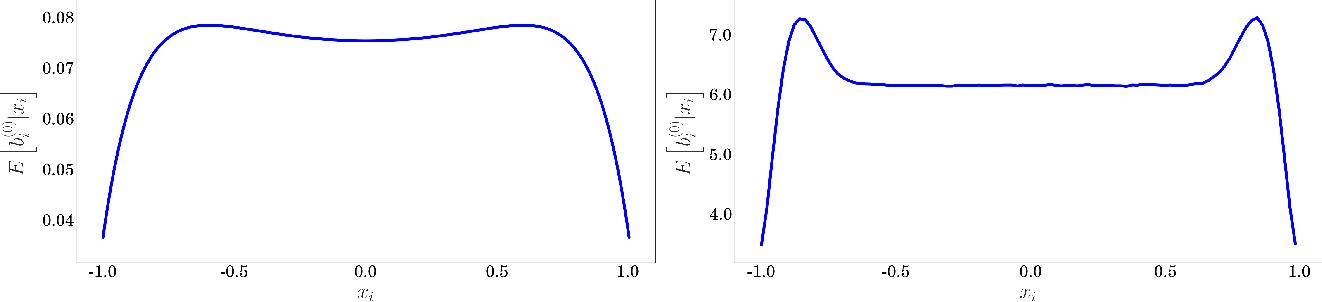 Figure 2 for Border-Peeling Clustering