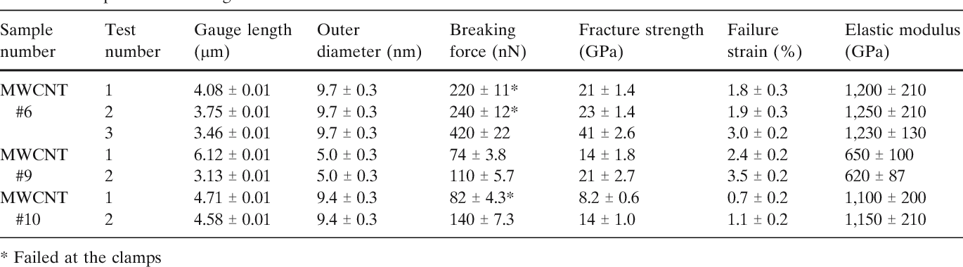 Table 2 Multiple tensile testing results on the outer shell of three nanotubes