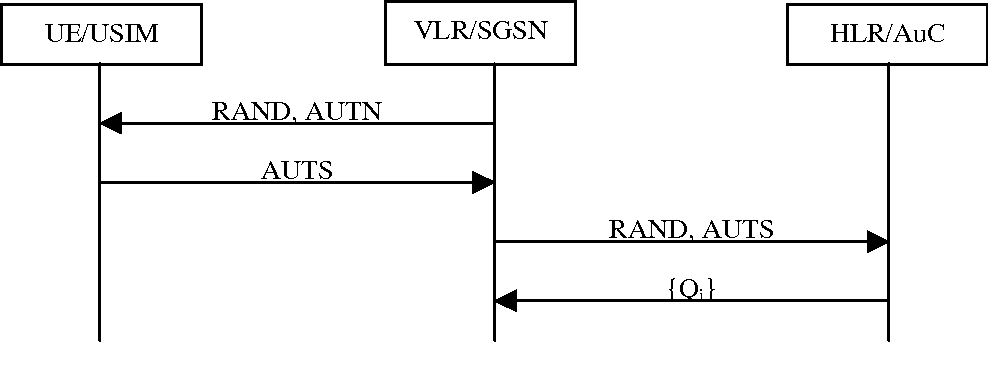 Figure 12 from Universal Mobile Telecommunications System (umts