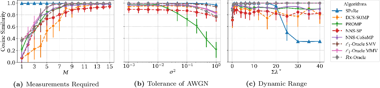 Figure 3 for Extreme Compressed Sensing of Poisson Rates from Multiple Measurements