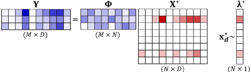 Figure 1 for Extreme Compressed Sensing of Poisson Rates from Multiple Measurements