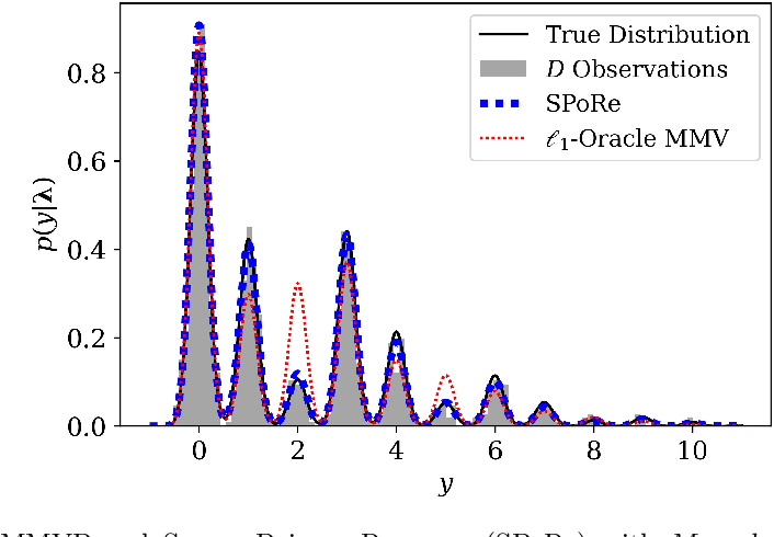 Figure 2 for Extreme Compressed Sensing of Poisson Rates from Multiple Measurements