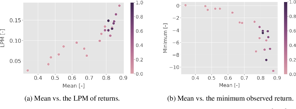 Figure 4 for A Natural Actor-Critic Algorithm with Downside Risk Constraints