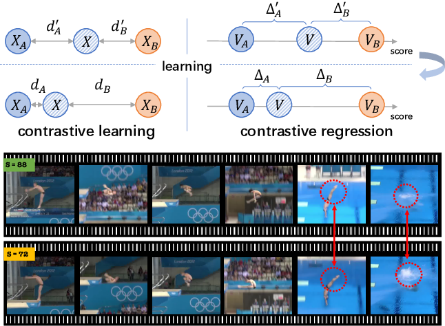 Figure 1 for Group-aware Contrastive Regression for Action Quality Assessment