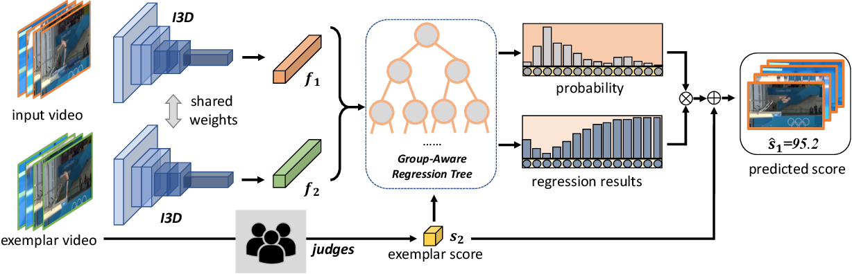 Figure 3 for Group-aware Contrastive Regression for Action Quality Assessment