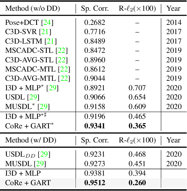 Figure 4 for Group-aware Contrastive Regression for Action Quality Assessment