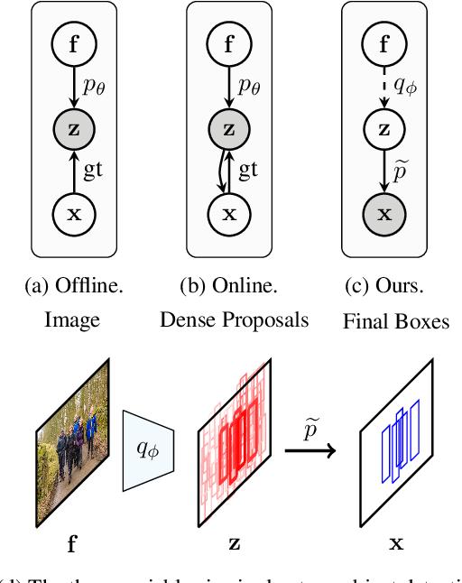 Figure 1 for Variational Pedestrian Detection