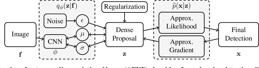 Figure 3 for Variational Pedestrian Detection