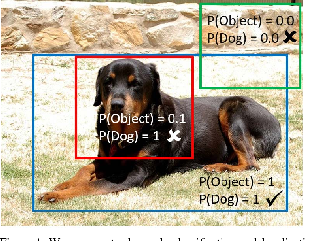 Figure 1 for R-FCN-3000 at 30fps: Decoupling Detection and Classification