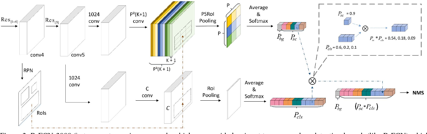 Figure 3 for R-FCN-3000 at 30fps: Decoupling Detection and Classification