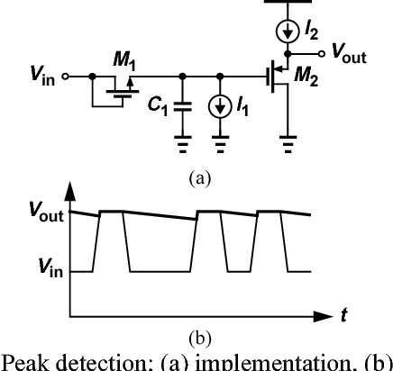 Figure 1 from A 3 125-Gb/s sub-milliwatt CMOS signal detector