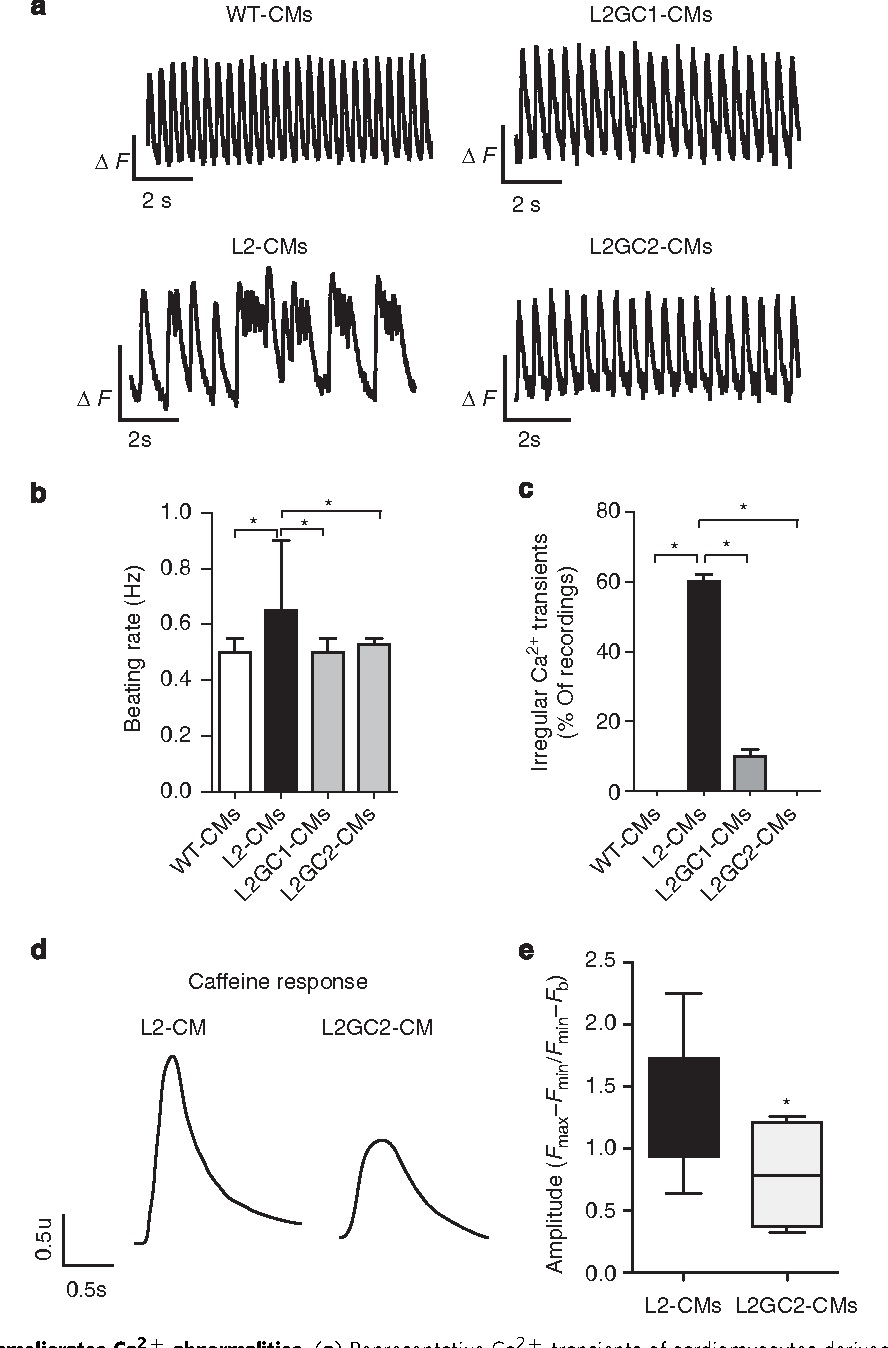 Correction of human phospholamban R14del mutation associated