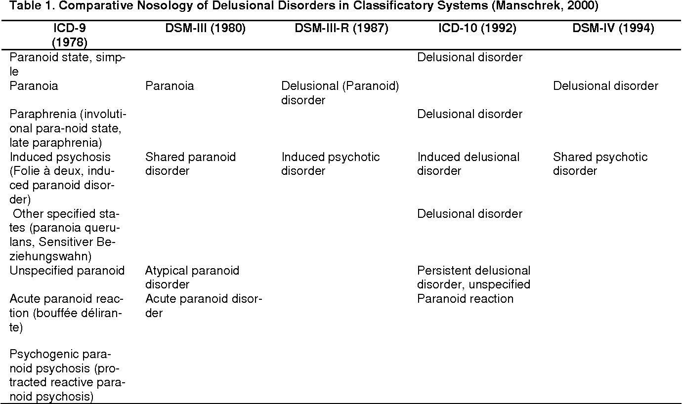 How to Recognize Delusional Disorders How to Recognize Delusional Disorders new images