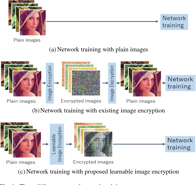 Figure 1 for Learnable Image Encryption