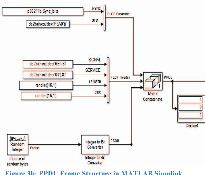 Figure 3 from MATLAB based implementation of IEEE 802 11b DSSS