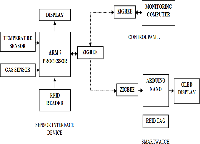 Wsn based industrial parameter monitoring using smartwatch 1 block diagram of proposed method ccuart Choice Image