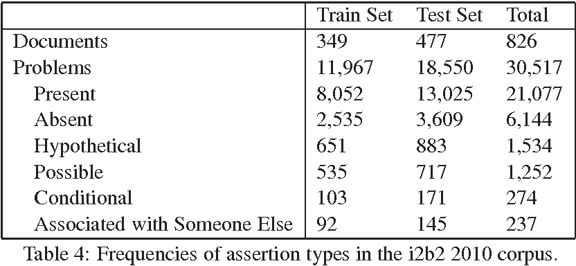Table 4 from Assessing the Corpus Size vs. Similarity Trade-off for ...