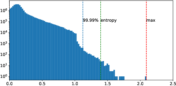 Figure 3 for Integer Quantization for Deep Learning Inference: Principles and Empirical Evaluation