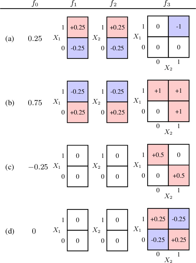 Figure 1 for Purifying Interaction Effects with the Functional ANOVA: An Efficient Algorithm for Recovering Identifiable Additive Models