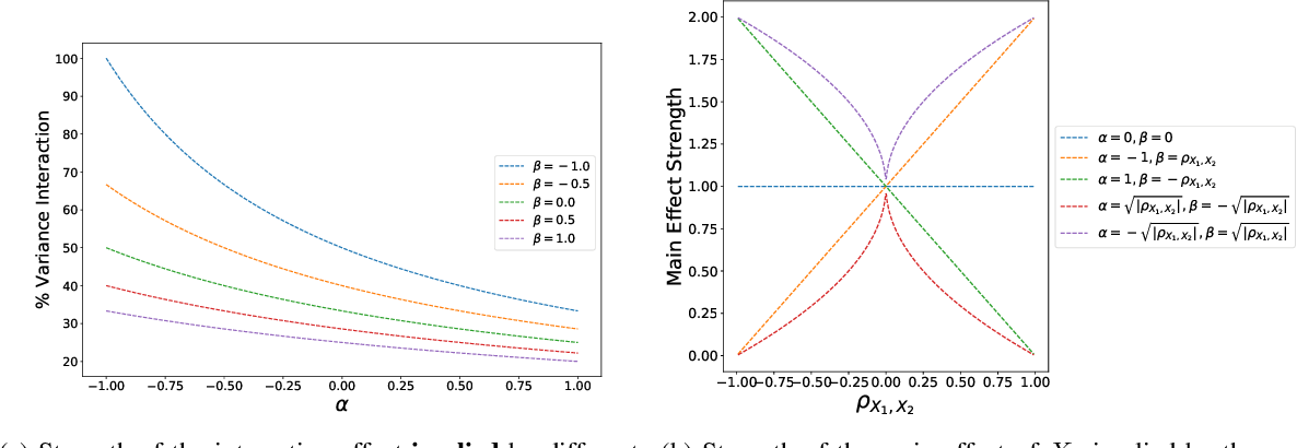 Figure 2 for Purifying Interaction Effects with the Functional ANOVA: An Efficient Algorithm for Recovering Identifiable Additive Models