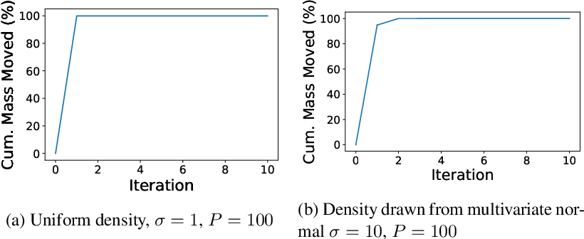 Figure 4 for Purifying Interaction Effects with the Functional ANOVA: An Efficient Algorithm for Recovering Identifiable Additive Models