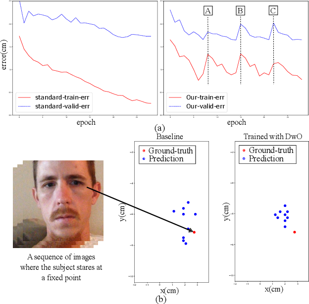 Figure 1 for A Generalized and Robust Method Towards Practical Gaze Estimation on Smart Phone