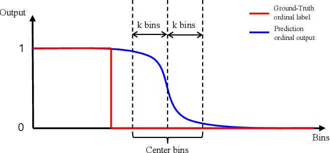 Figure 3 for A Generalized and Robust Method Towards Practical Gaze Estimation on Smart Phone