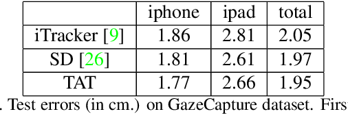 Figure 2 for A Generalized and Robust Method Towards Practical Gaze Estimation on Smart Phone