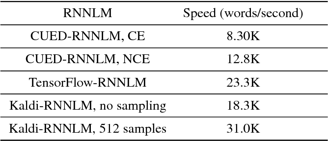 Table 2 from Neural Network Language Modeling with Letter