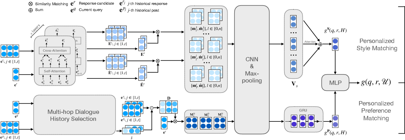 Figure 2 for Learning Implicit User Profiles for Personalized Retrieval-Based Chatbot