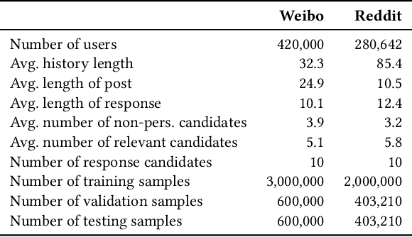 Figure 4 for Learning Implicit User Profiles for Personalized Retrieval-Based Chatbot