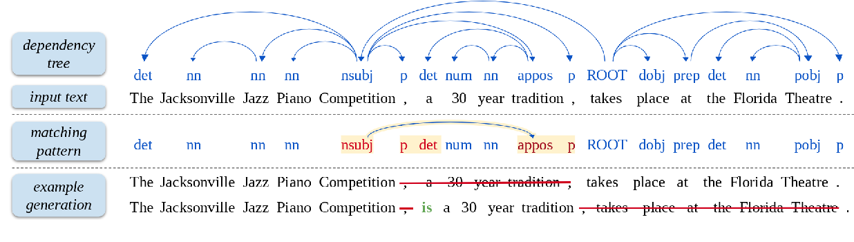 Figure 3 for DiscoFuse: A Large-Scale Dataset for Discourse-Based Sentence Fusion
