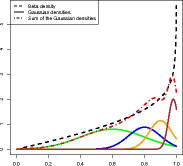 Figure 1 for Copula Mixture Model for Dependency-seeking Clustering