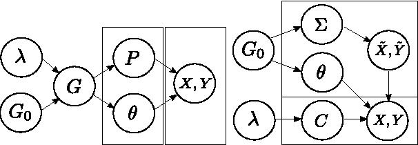 Figure 3 for Copula Mixture Model for Dependency-seeking Clustering