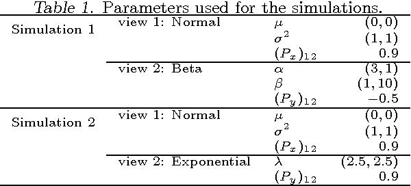 Figure 2 for Copula Mixture Model for Dependency-seeking Clustering